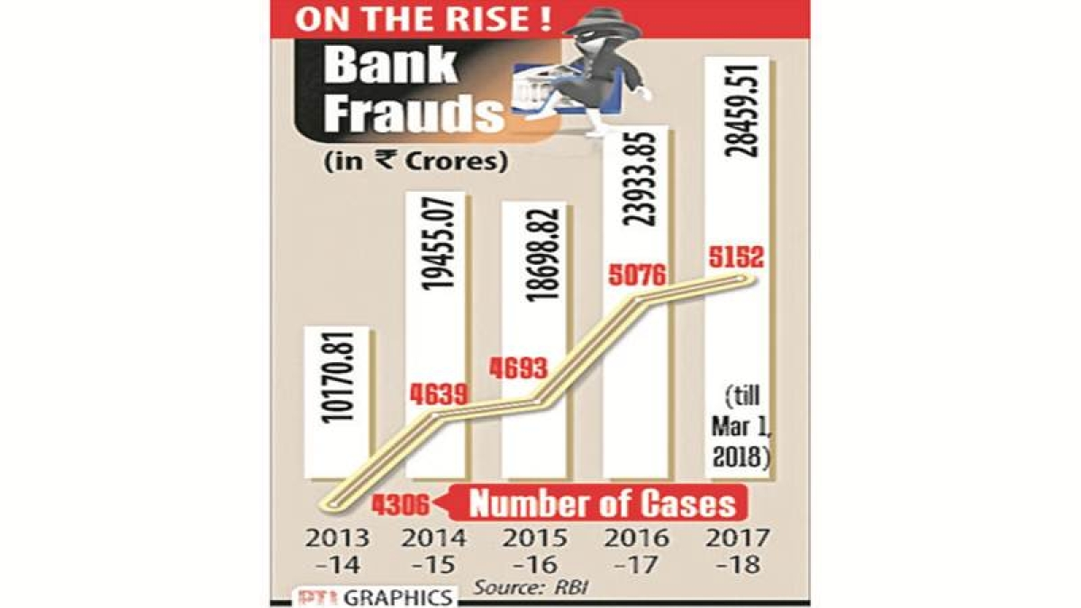 23,000 bank frauds involving Rs 1 lakh crore in 5 yrs: RBI