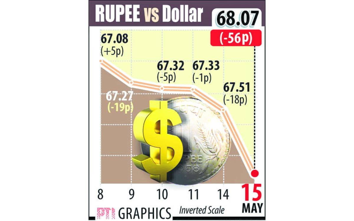 Rupee slips below 68-mark v/s dollar