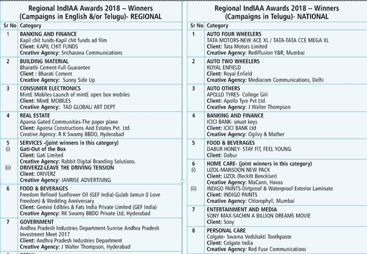 IndIAA Regional Awards recognize work in Telegu
