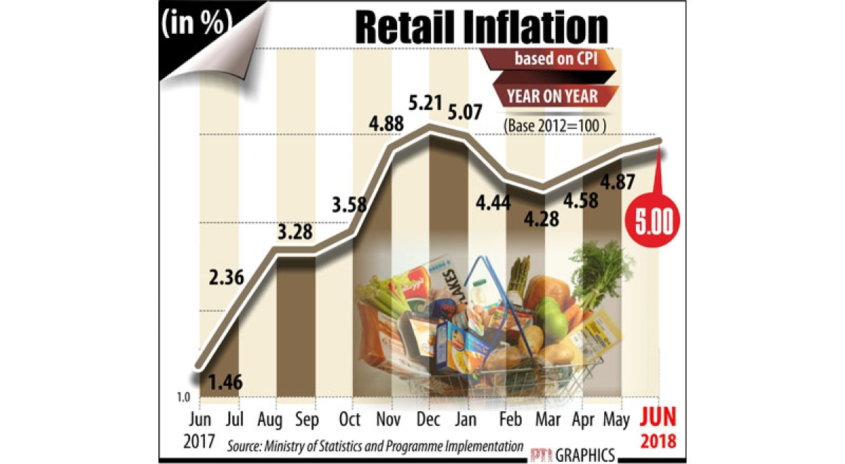 Retail inflation rises to 5-month high in June