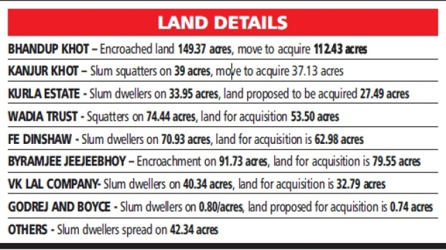 Mumbai: SRA move to acquire 555 acres owned by big private landlords