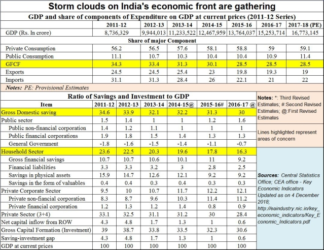 Storm clouds gather on India's economic front