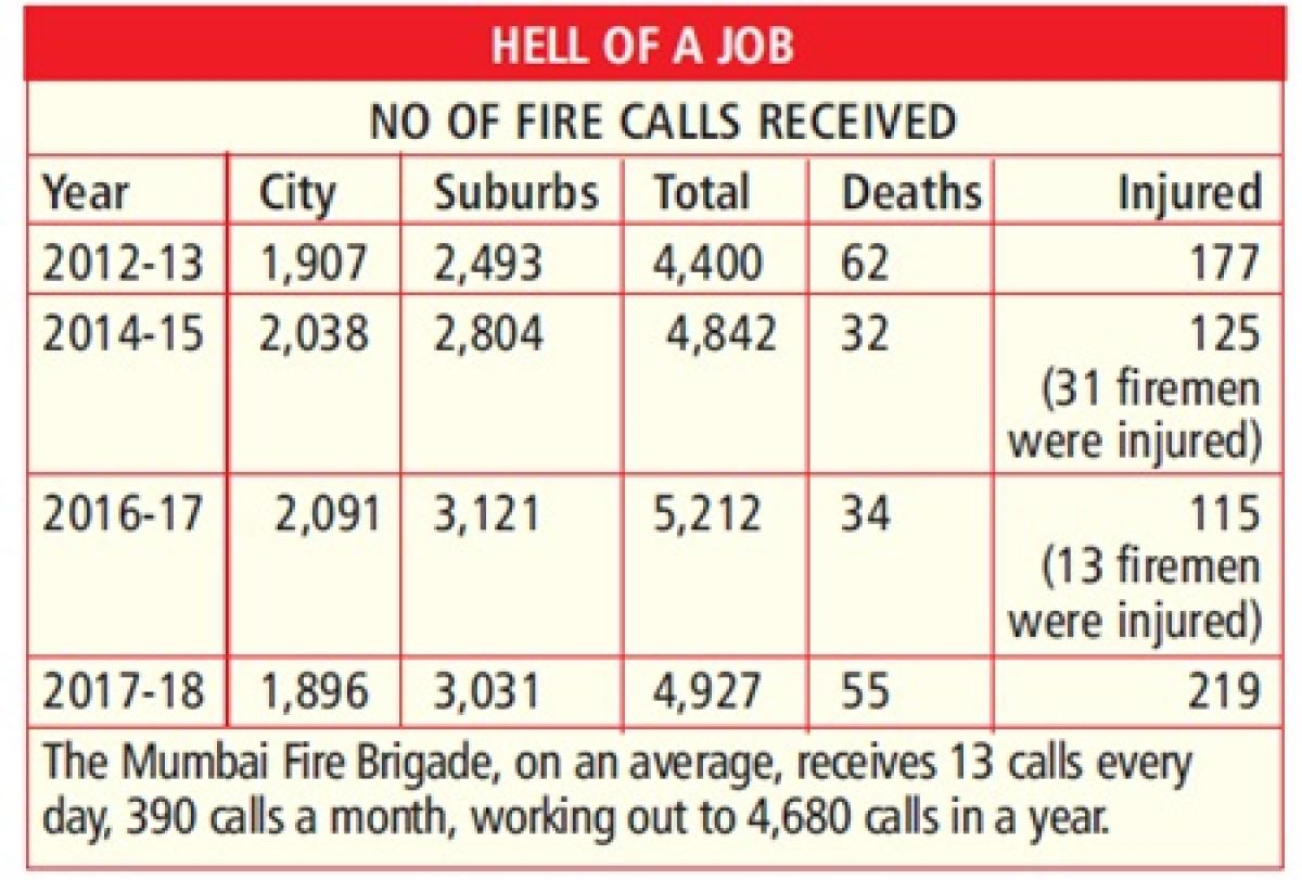 Mumbai: No lessons learnt yet from Kamala Mills tragedy