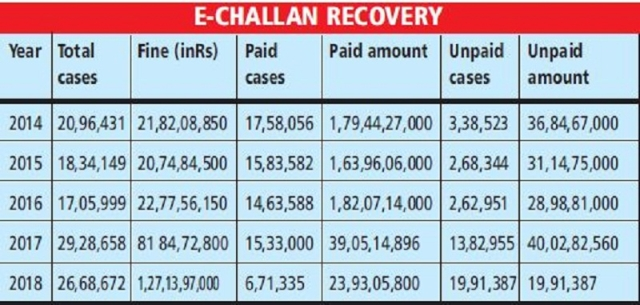Fewer road deaths in 2018 but e-challan recoveries barely pass muster