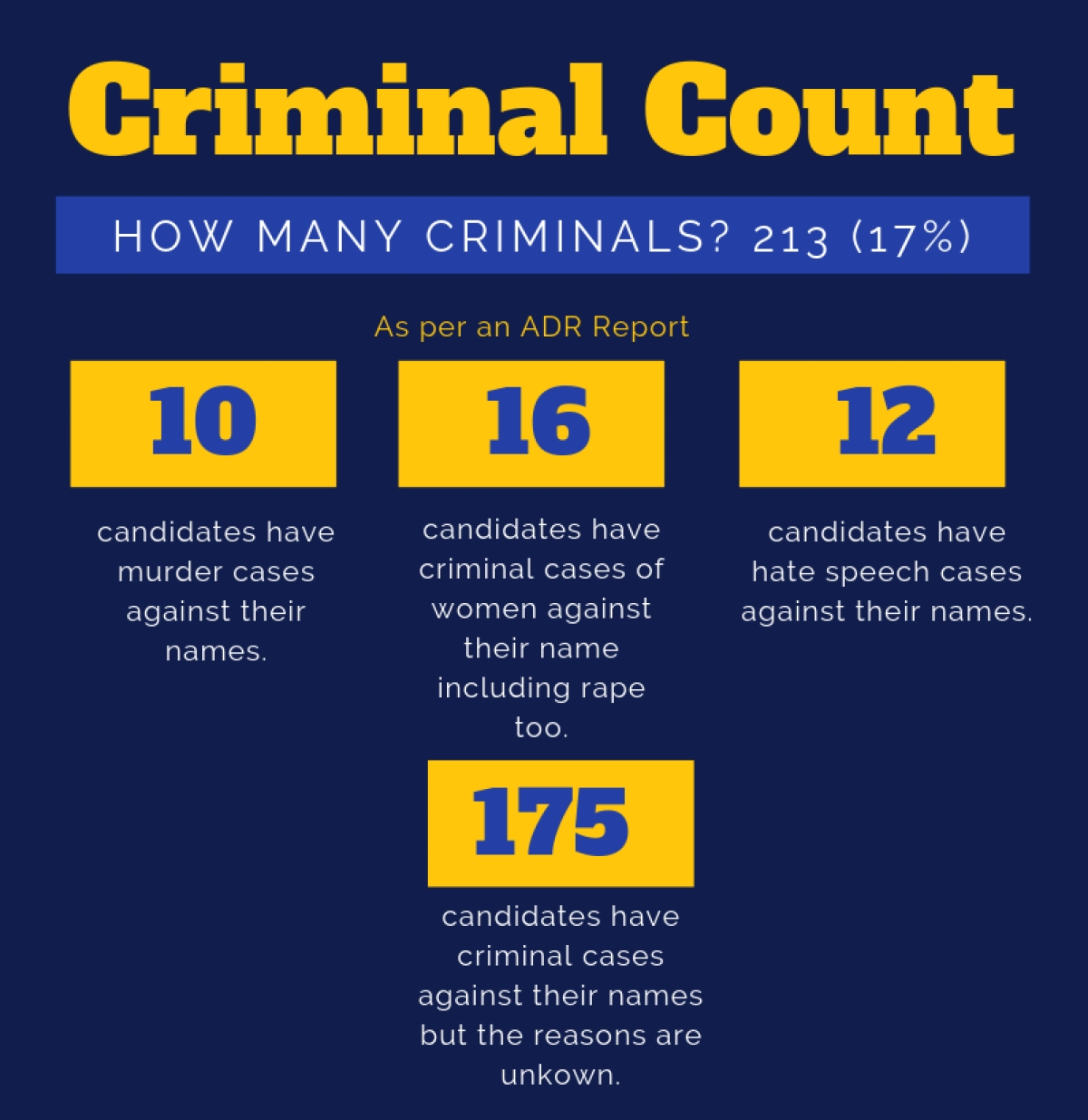 17 % Candidates from Lok Sabha Elections Phase 1 have criminal cases against them