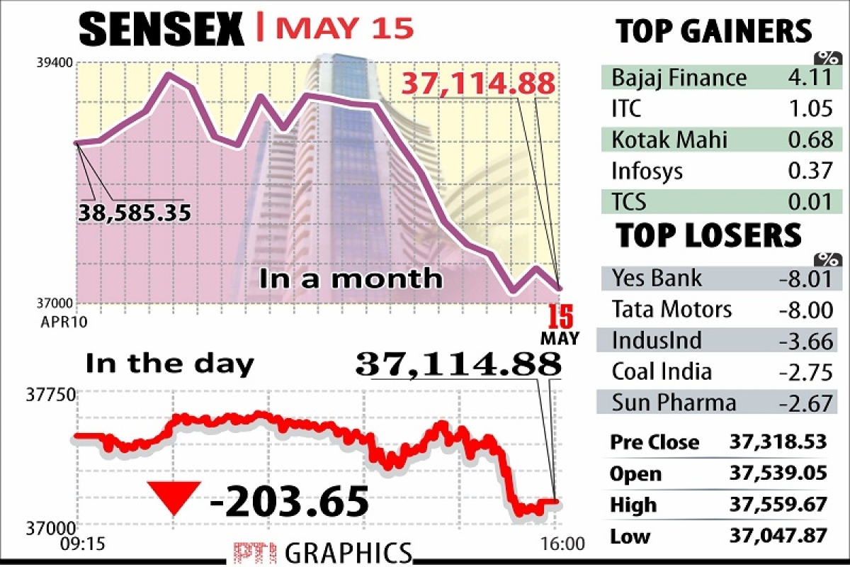 Markets resume downward spiral as bulls lose nerve; Nifty cracks below 11,200