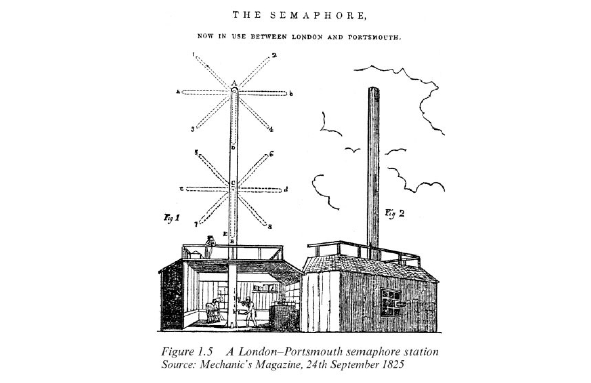 Popham Semaphore from the book History of Telegraphy By Ken Beauchamp