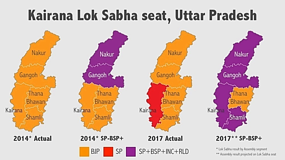 NH Graphic. In 2014 Lok Sabha polls, BJP's Hukum Singh won all 5 assembly segments of Kairana. BJP also defeated combined votes of SP, BSP and RLD in 3 segments. In 2017 assembly polls, BJP's voteshare fell and combined SP/INC, BSP and RLD votes led in 4 out of 5 segments