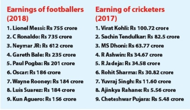 What India's cricketers may learn from star footballers