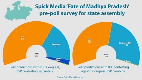 Madhya Pradesh survey predicts Congress-BSP alliance will trouble BJP