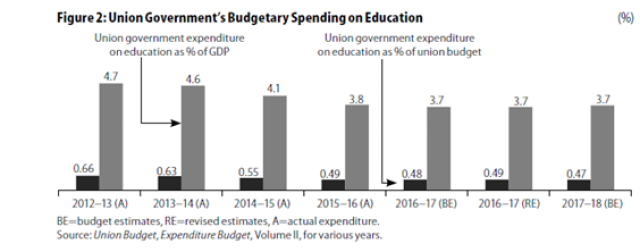 Source: Kundu,P. 2017: Education Budget lacks imagination, Economic and Political Weekly. Vol. LII. No.27