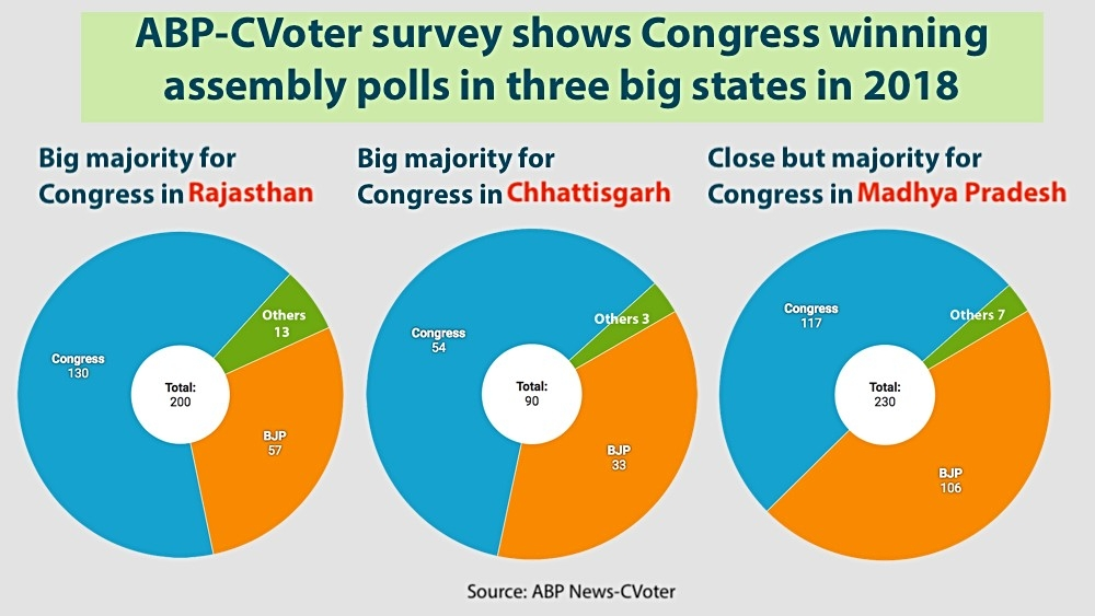 An opinion poll by ABP News television channel has predicted the Congress winning all the three assembly elections in Rajasthan, Madhya Pradesh and Chhattisgarh