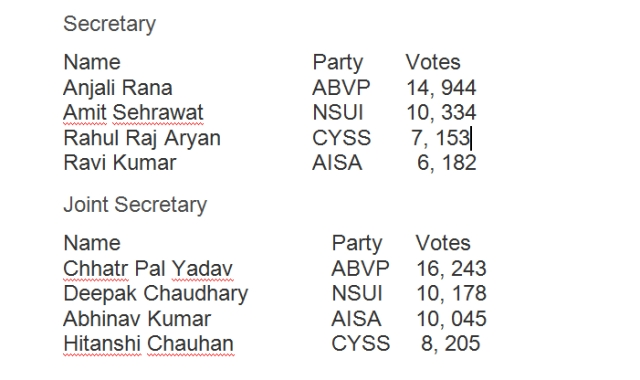 DUSU elections today; NSUI banks on anti BJP votes, AISA-CYSS join hands
