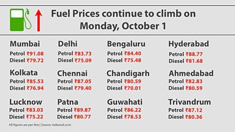Fuel price hike continues; Petrol crosses ₹91 in Mumbai, near ₹90 in Patna