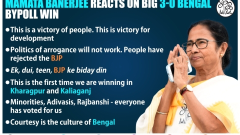 'Ek, dui, teen, BJP ke biday din,' says Mamata as TMC sweeps West Bengal bypolls, claims all 3 assembly seats