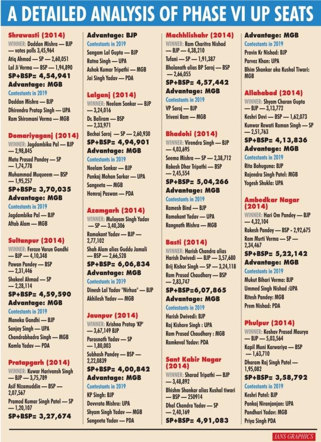 UP Election : छठे दौर की 14 में से 13 सीटों पर बुआ - बबुआ की जोड़ी योगी और मोदी को पहुँचा सकती है नुकसान ?