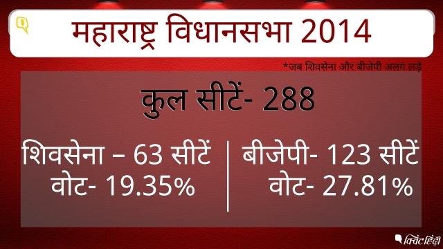 महाराष्ट्र विधानसभा में बीजेपी ने 123 सीटें जबकि शिवसेना ने 63 सीटें हासिल की थी.
