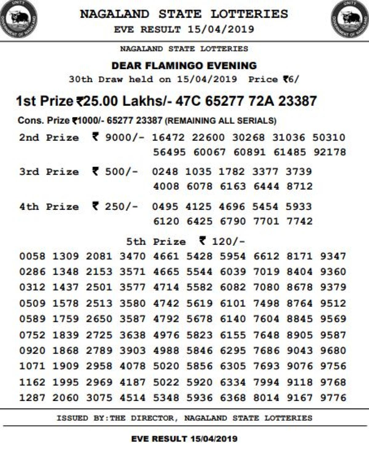 Nagaland Dear Flamingo Lottery: रिजल्ट आए, जानें