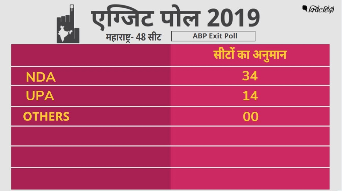 LIVE Exit Poll Results Today 2019 Election: Chanakya-News24 Exit