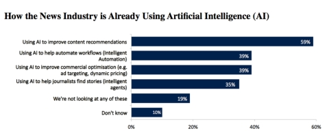 Artificial Intelligence in news industry