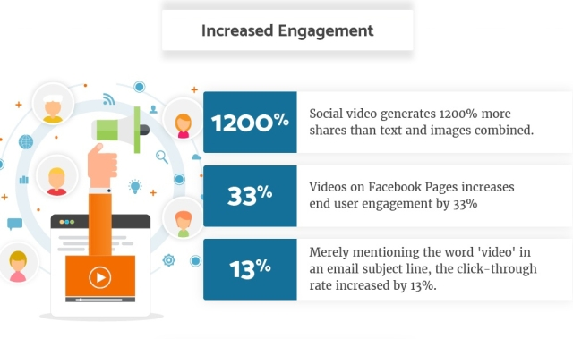 The increasing audience engagement