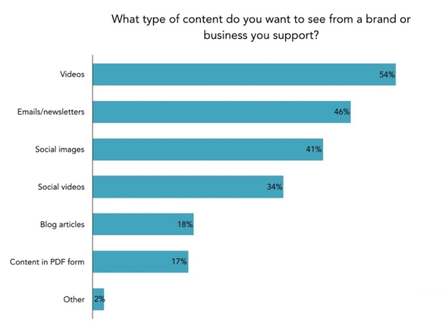 Content types which are mainly viewed