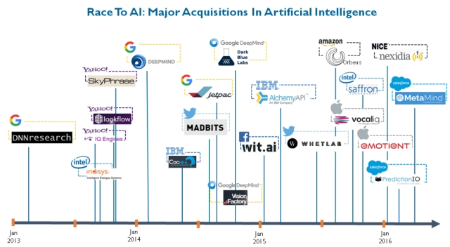 Major acquisitions in Artificial Intelligence