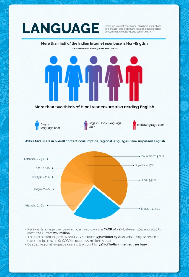 The different language percentages in India