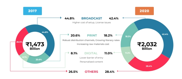 Growth of media and entertainment in India (Source: Businessline)