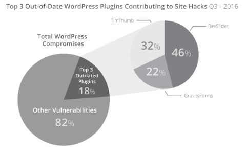 Top 3 out-of-date WordPress Plugins