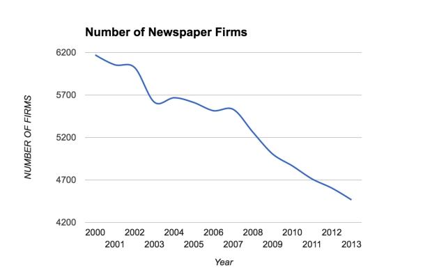 The number of newspaper firms in the US between 2000-2014 as reported by the Census Bureau (Source : Wikipedia)