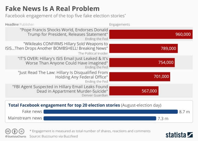 The top fake news articles of 2016