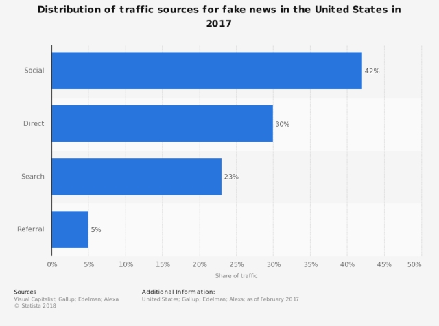 Distribution of fake news in US