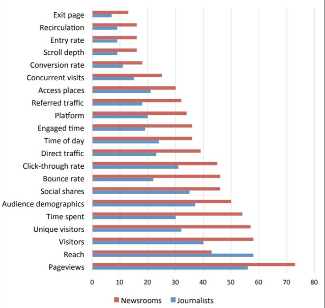 Metrics used regularly by Newsrooms and Journalists