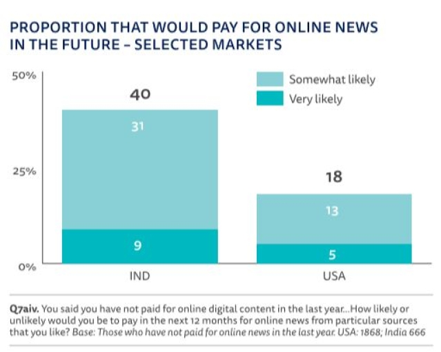Some people are willing to pay for online news in the future