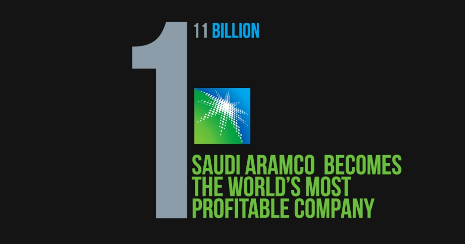 Saudi Aramco Is the World's Most Profitable Company