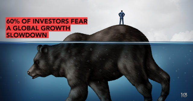 60% of investors fear a global growth slowdown