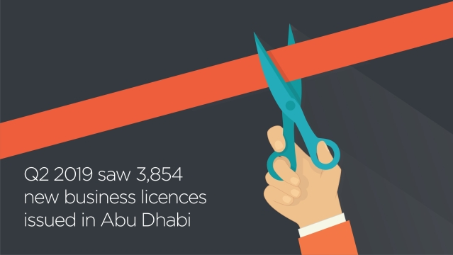 Q2 2019 saw 3,854 new business licences issued in Abu Dhabi