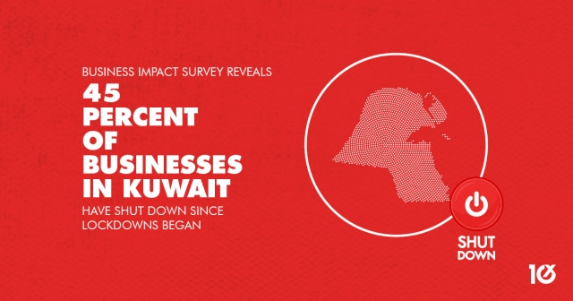 Business Impact survey reveals 45 percent of businesses in Kuwait have shut down since lockdowns began