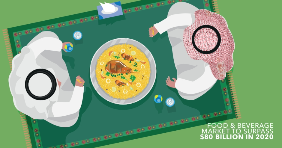 Food & Beverage market to surpass $80 billion in 2020 in KSA and UAE