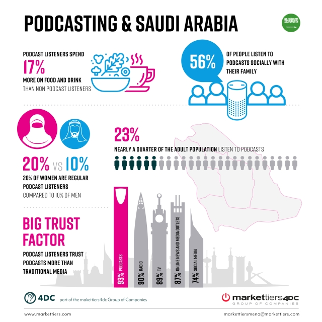 Highlights from the report on podcasts in Saudi Arabia