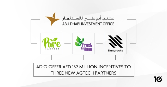 ADIO offer AED 152 million incentives to three new AgTech partners