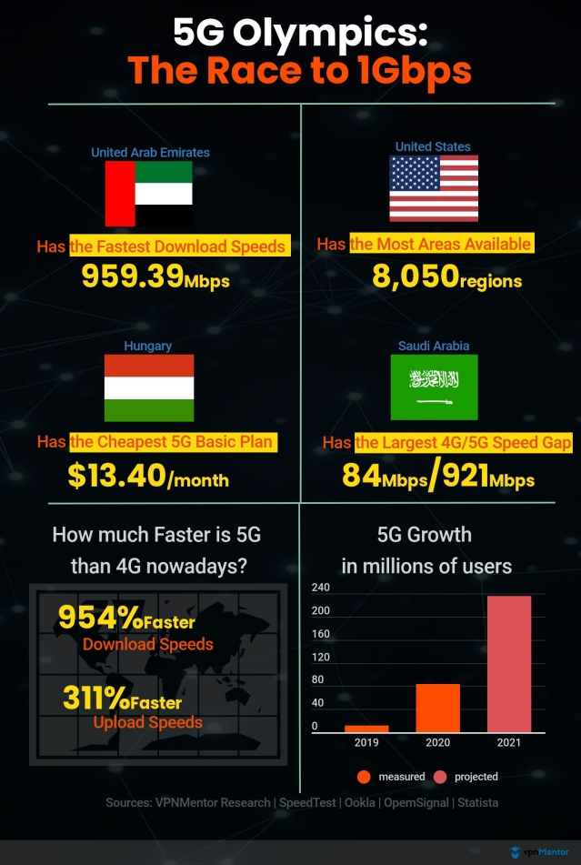 UAE tops 5G download speeds