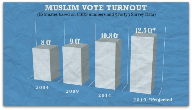 The Three Possible Trajectories of the Indian Muslim Vote