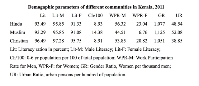 Demographic parametres: Hindus, Christians and Muslims