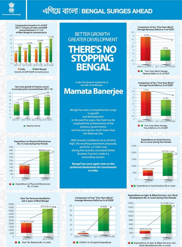 Economic growth claims of the West Bengal government (Source: Government of West Bengal)