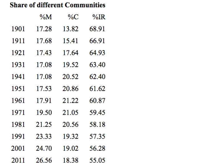 Share of different communities in population
