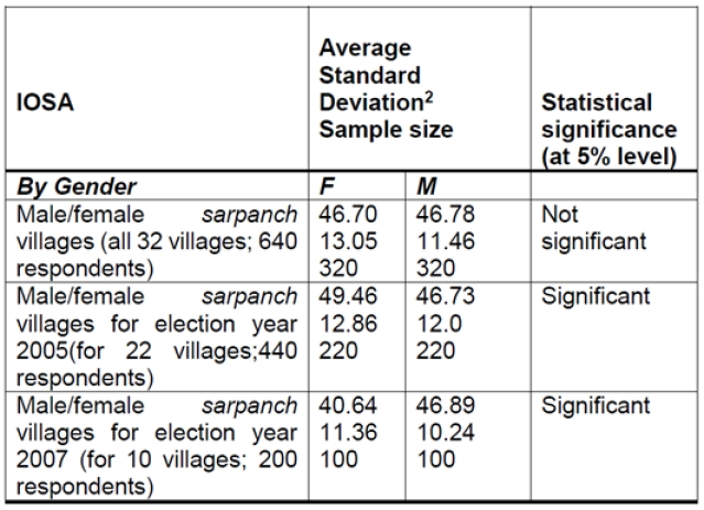 <b>Comparison of Index of Services Availability (IOSA) across female <i>sarpanch</i> and male<i>sarpanch</i> villages.</b>