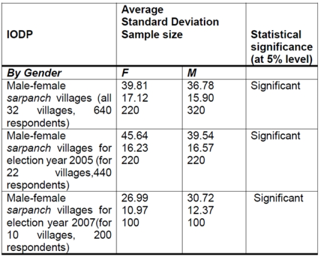 <b>Comparison of Index of Democratic Participation (IODP) across female <i>sarpanch</i> and male <i>sarpanch </i>villages.</b>
