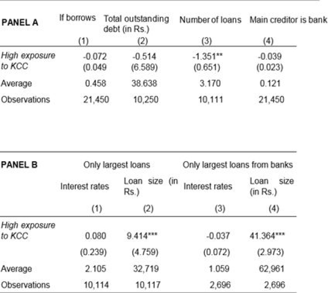 Table 1.  Effects on borrowing patterns (Data source: IHDS-I database, 2004-05) (Somdeep Chatterjee)